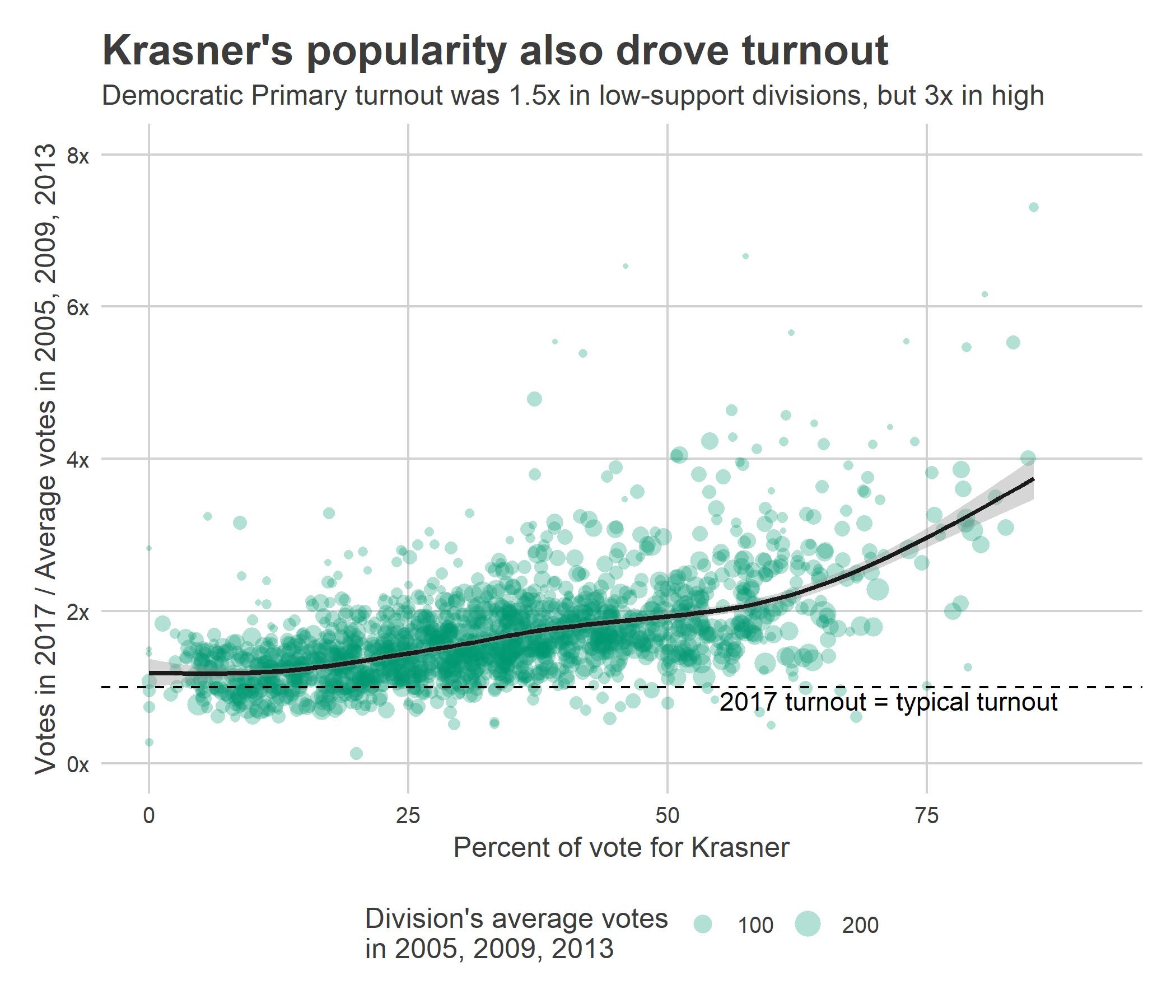 plot of chunk krasner_scatter
